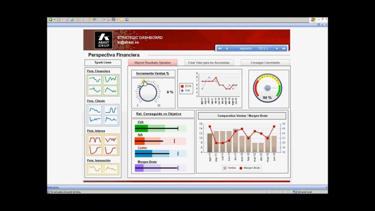 Cuadro de Mando Financiero (Financial Dashboard) - YouTube