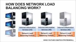 MCSA 70-412 - Lesson 1 - Network Load Balancing Overview
