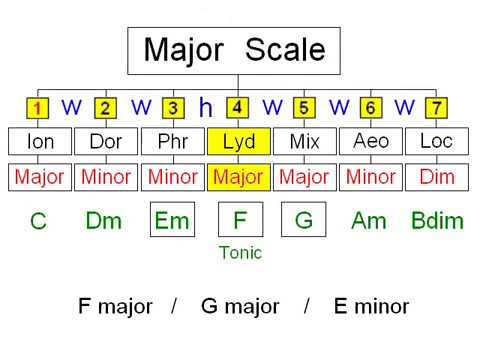 Understanding Modes on Guitar - Part 2 - Modal Chord Progressions