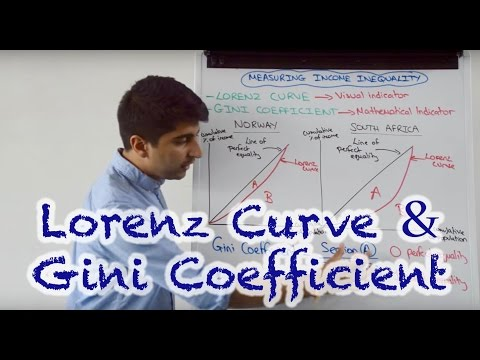 Lorenz Curve and Gini Coefficient - Measures of Income Inequality