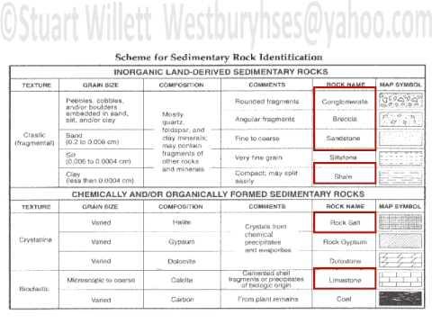 Sedimentary Rocks Reg Quest 1 and 2 - YouTube