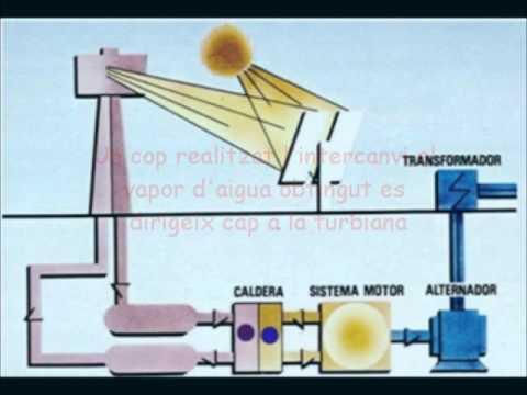 energia solar termica - photo #12