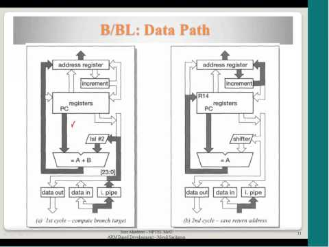 Program Control Flow, Control Flow Instructions, B & BL instructions, BX instruction