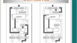 Програма управління потоком команд керування потоком, Б і БЛ інструкції, ВХ інструкція
