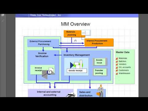 SAP MM WM detailed overview by Dilip Sadh - YouTube