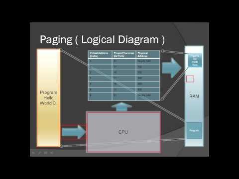 Windows Memory Management  Part 1
