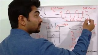 How exhaust gas recirculation system works - Must watch