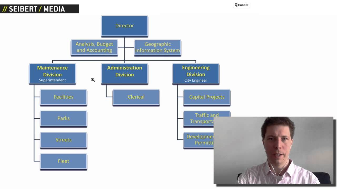 Learn Draw 2 How To Create Org Charts In Confluence Youtube