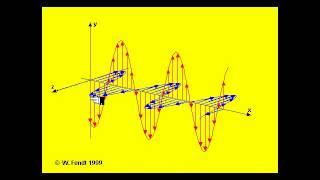 Electromagnetic Wave Physics 30 Unit 3