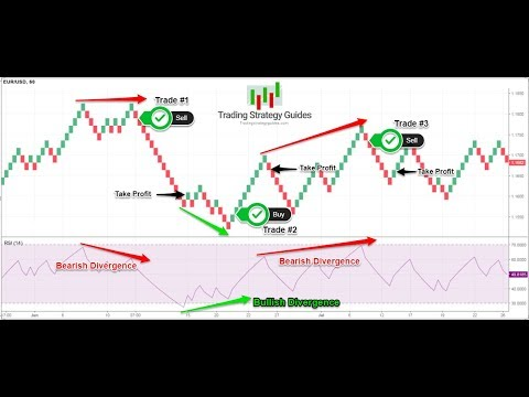 How To Trade Renko Charts Successfully - A 95% Winning Strategy