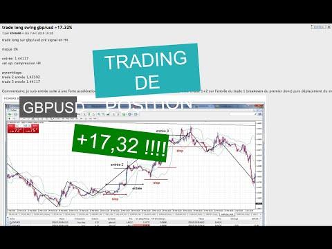 +17% en trading de position sur GBPUSD pour Chris, élève chez DMTrading
