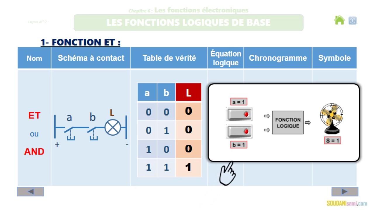 Les fonctions logiques de base oui non et ou 2017 for Fonction logique de base