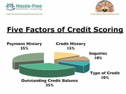 Improve Your FICO Credit Score to Buy Rental Property