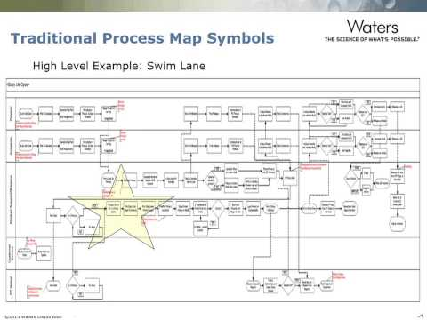Process Improvement for Laboratories Using Process Mapping