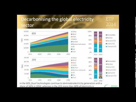 Energy Technology Perspectives 2014 - Harnessing Electricity's Potential