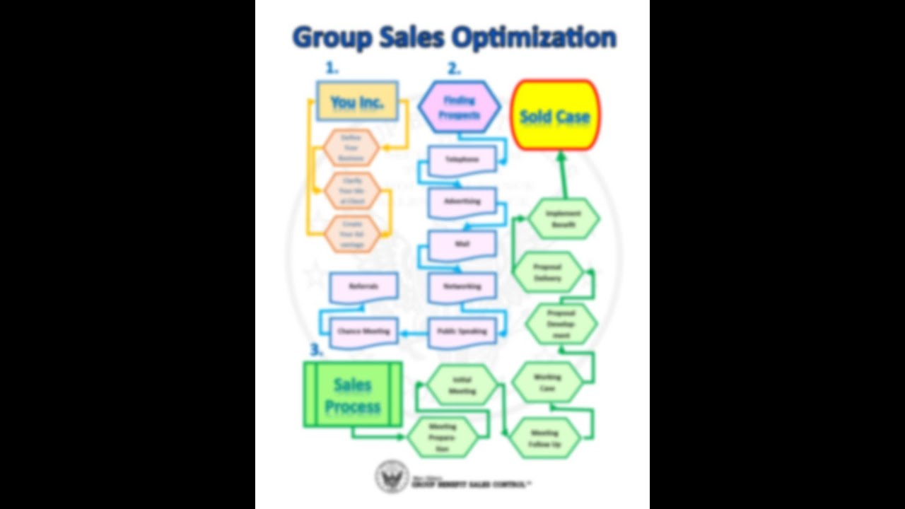 Selling group insurance the blueprint youtube selling group insurance the blueprint malvernweather Gallery
