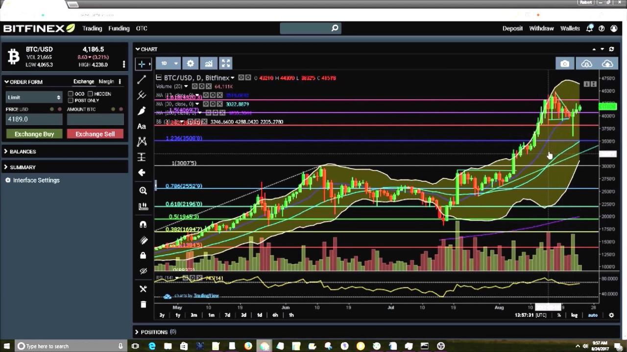 Bitcoin Chart Analyse