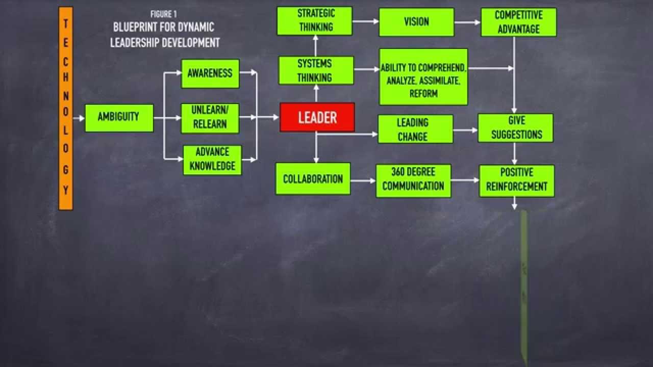 Blueprint for dynamic leadership development youtube blueprint for dynamic leadership development malvernweather Choice Image