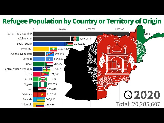 Refugee Population by Country or Territory of Origin - 1965/2020