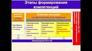 Разработка фондов оценочных средств в соответствии с требованиями ФГОС СПО.