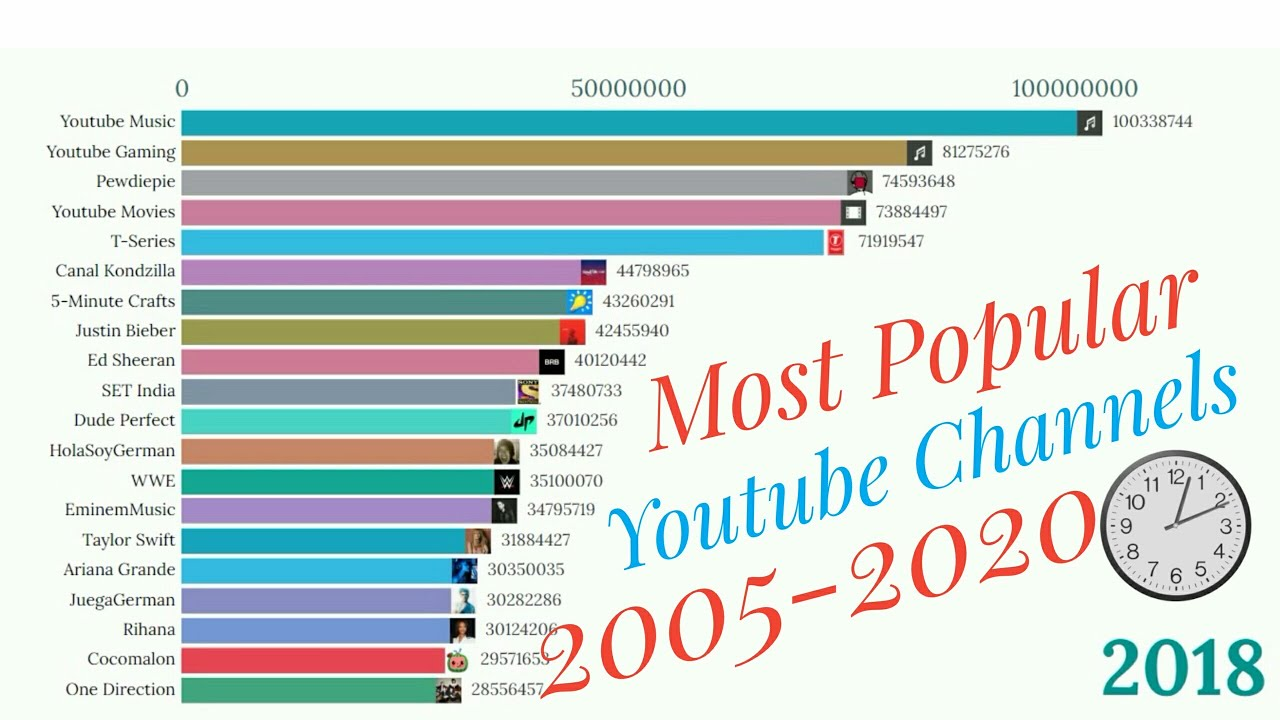 Most Popular Youtube Channels Sub Count History Comparison 2005 2020 T Series Pewdiepie Youtube