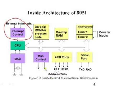 8051 Interrupts 8051 Microcontroller Tutorial Youtube
