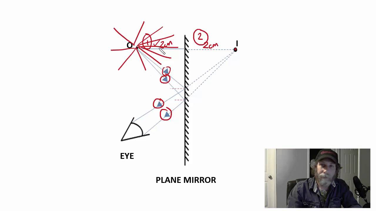Gr 10 how the eye sees an image in a plane mirror science video gr 10 how the eye sees an image in a plane mirror science video tutorial pooptronica Choice Image