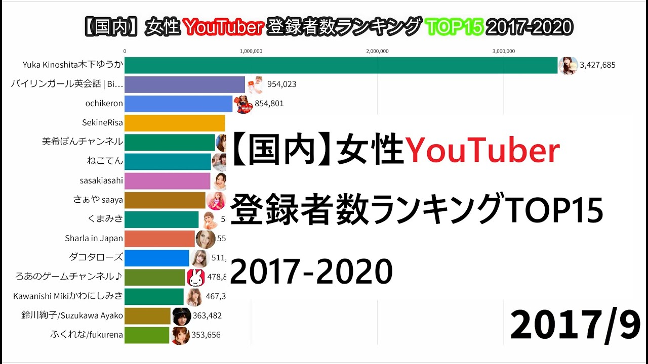 登録 推移 数 Youtuber 者