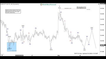 GBPJPY Decline Extends in Wave 3 | ELLIOTT WAVE FORECAST