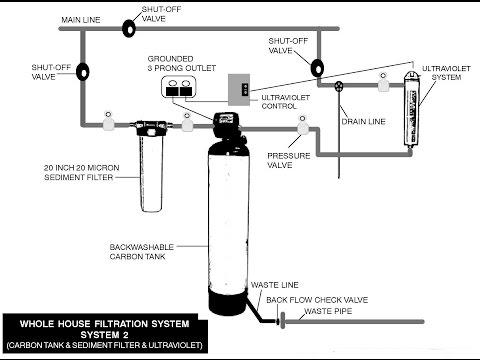 Home Water Filtration Systems for Hard Water