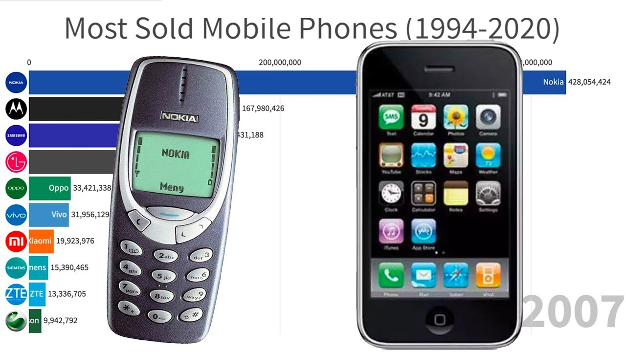 Most Sold Mobile Phones (1994-2020)