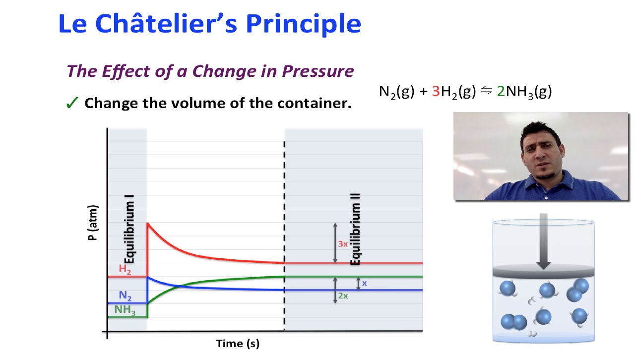 le chatelier's principle Le-chatelier's principle,pressure , temperature,concentration,equilibrium | online chemistry tutorial iit, cbse chemistry, icse chemistry, engineering and medical chemistry entrance exams, chemistry viva, chemistry job interviews.