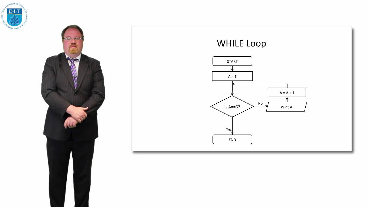 pseudocode for infinite loop Incremental java infinite loops there are times when you want to have an infinite loop here are some pseudocode for an infinite loop for a web server.
