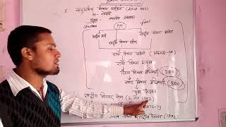 ग्रामीण अर्थव्यवस्था PART-6(भारत मे कृषि से सम्बन्धित महत्वपूर्ण योजनाए)for PATWARI by Er.Gaurav
