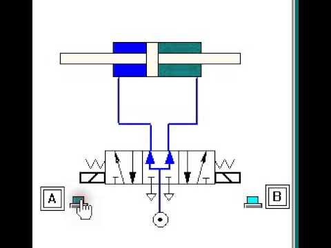 3 way air valve diagram using a 5 3 pressure center valve to control a through rod with  pressure center valve to control