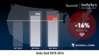 Salt Lake County   Condo   November 2016 Real Estate Market Update
