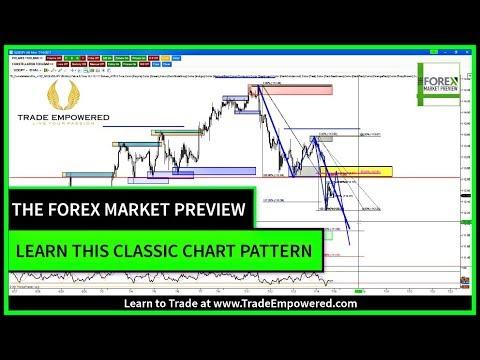 Forex investagram