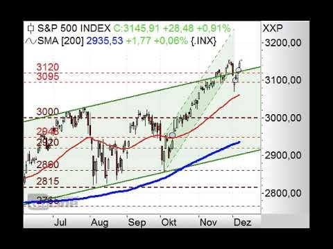 S&P500 mit zahlreichen Gaps - Chart Flash 09.12.2019