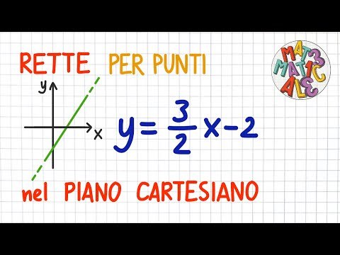 come si disegna una RETTA sul PIANO CARTESIANO (metodo PER PUNTI, un po' di TEORIA, metodo RAPIDO)