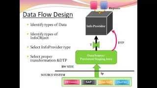 SAP BW :تدفق البيانات تصميم