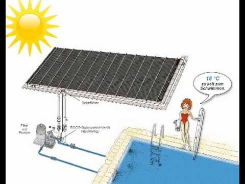 poolheizung solar rapid so funktioniert es youtube. Black Bedroom Furniture Sets. Home Design Ideas