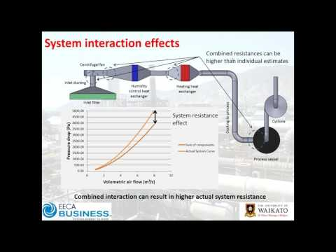 Webinar: Fan Curves, Systems Curves and how they intersect
