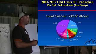 Why Grass Fed Beef? - Cost of Production - Winter Grazing - (part 3)