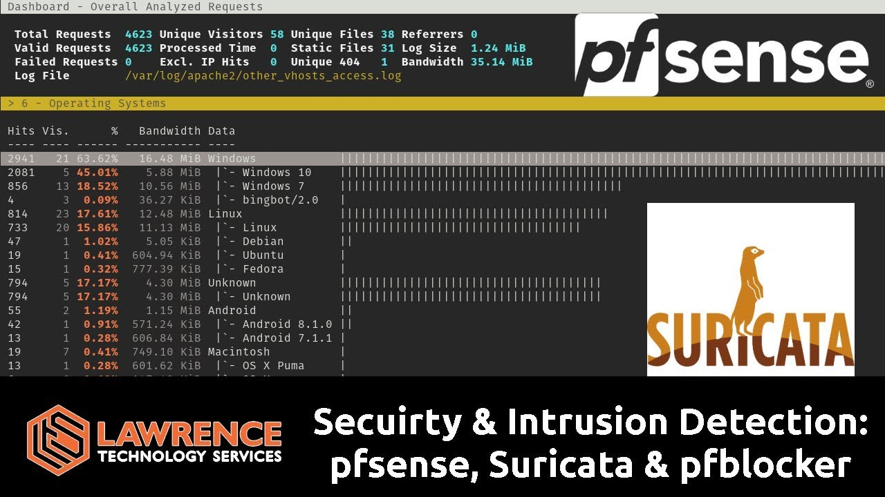 Security & Intrusion Detection With pfsense, Suricata, pfblocker and  blocking what's missed