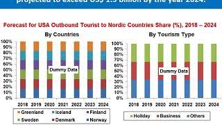 United States Outbound Tourism Market