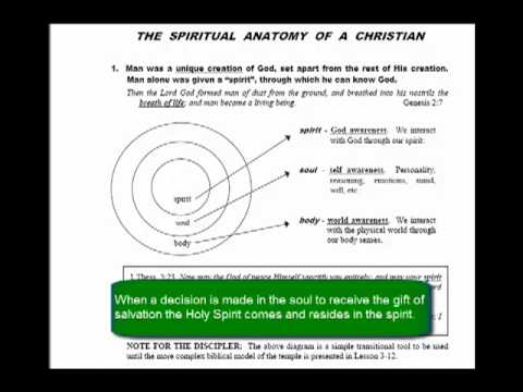The Spiritual Anatomy of a Christian - YouTube