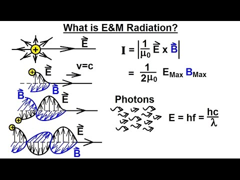 Electromagnetic Radiation Explained - by Jim Hawkins (WA2WHV)