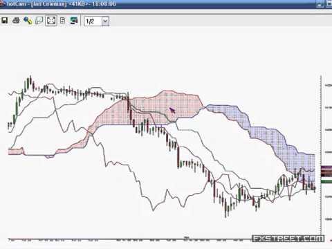 Ian Coleman: Ichimoku Cloud Trading