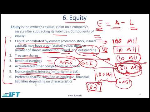 Level I CFA: FRA Understanding Balance Sheets-Lecture 3