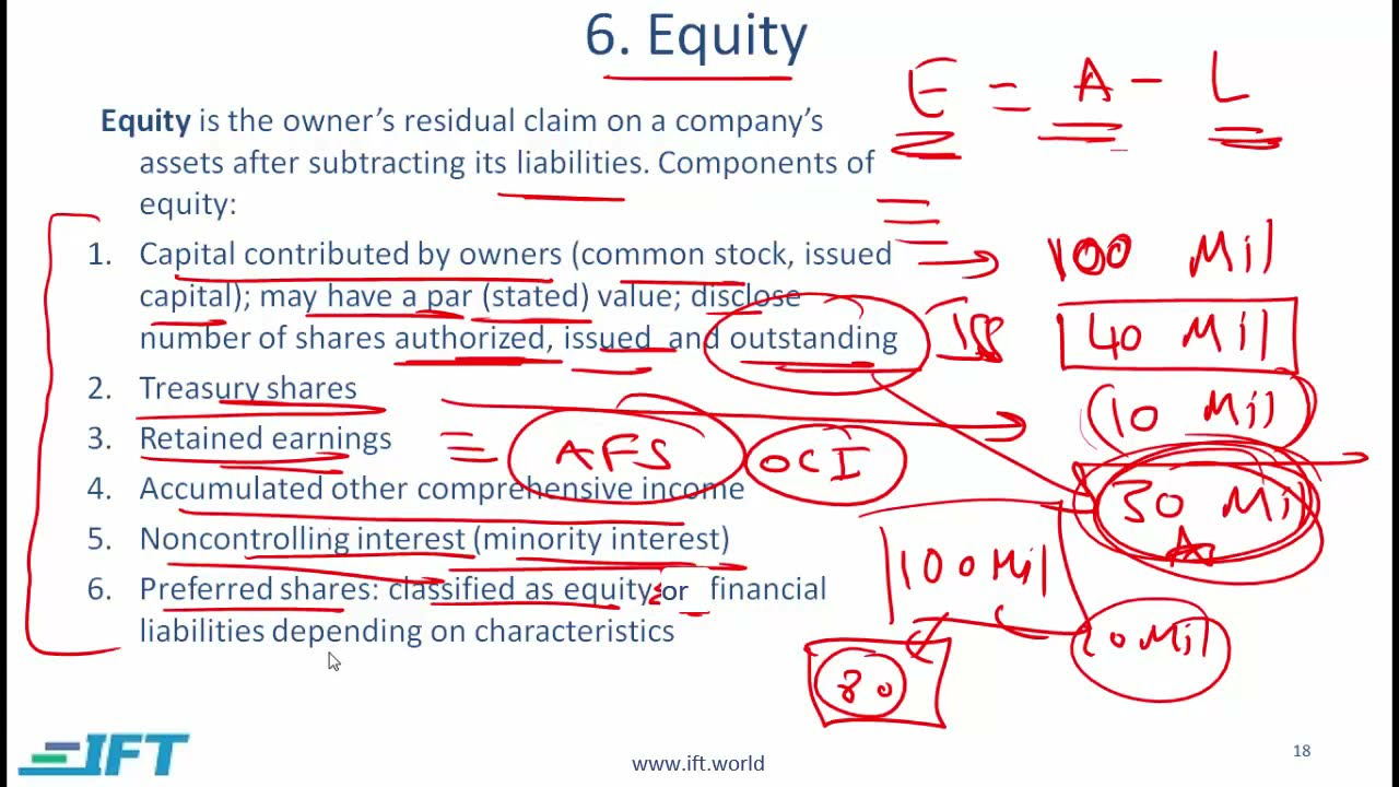 Level I CFA: FRA Understanding Balance Sheets-Lecture 3